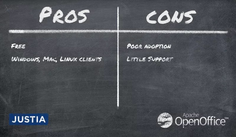 Pros: Free, Windows, Mac, Linux; Cons: Poor adoption, little support
