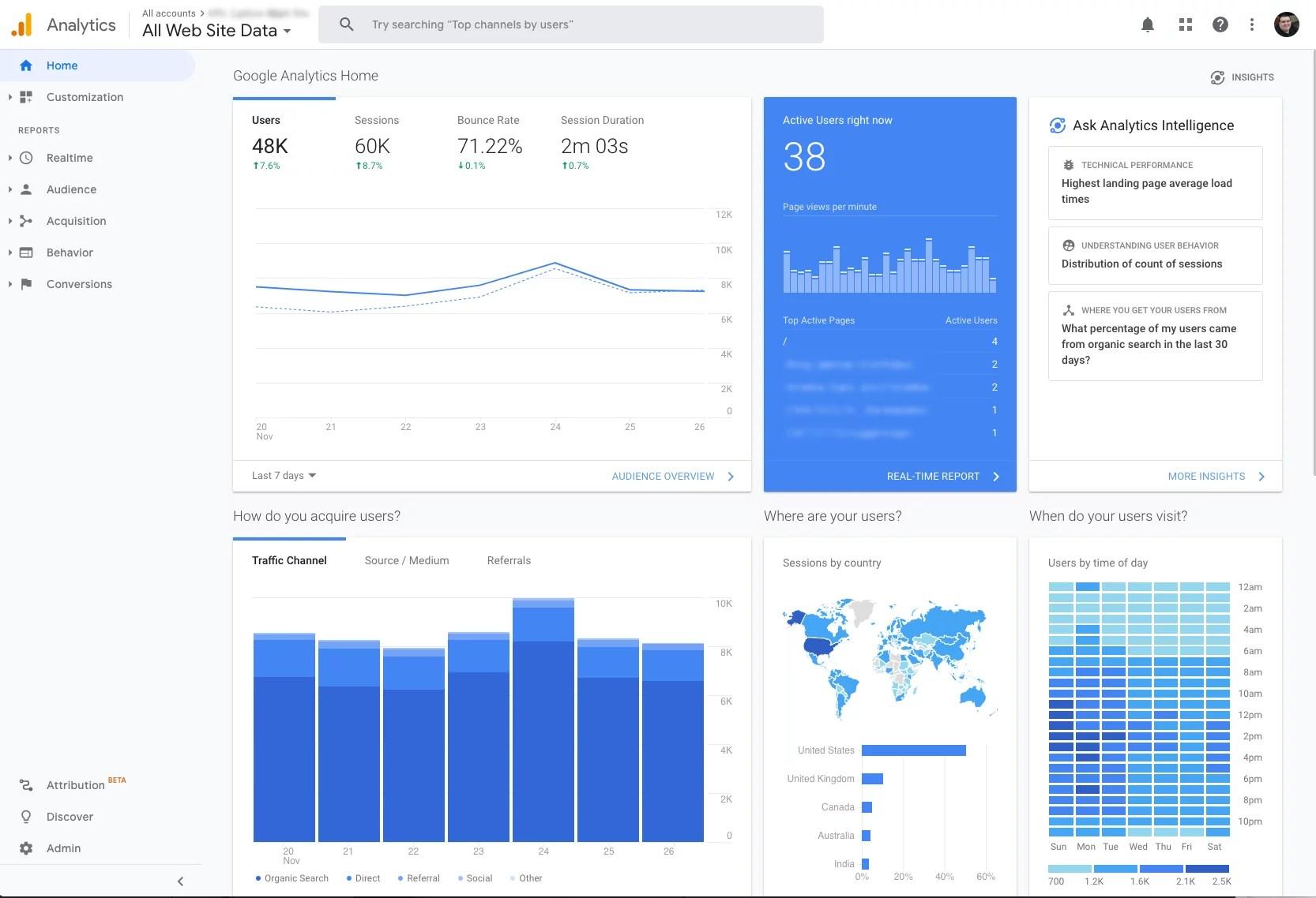 Google Analytics Dashboard - Redacted