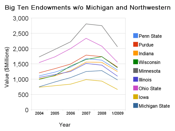 big_ten_endowments_w_o_michigan_and_northwestern