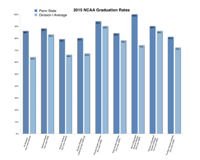 ncaa graduation rates