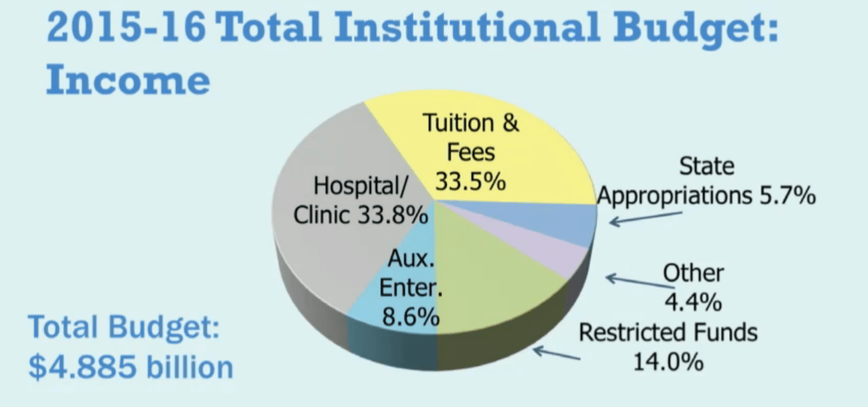 total institutional budget state of state