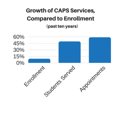 Growth of CAPS Services,Compared to Enrollment
