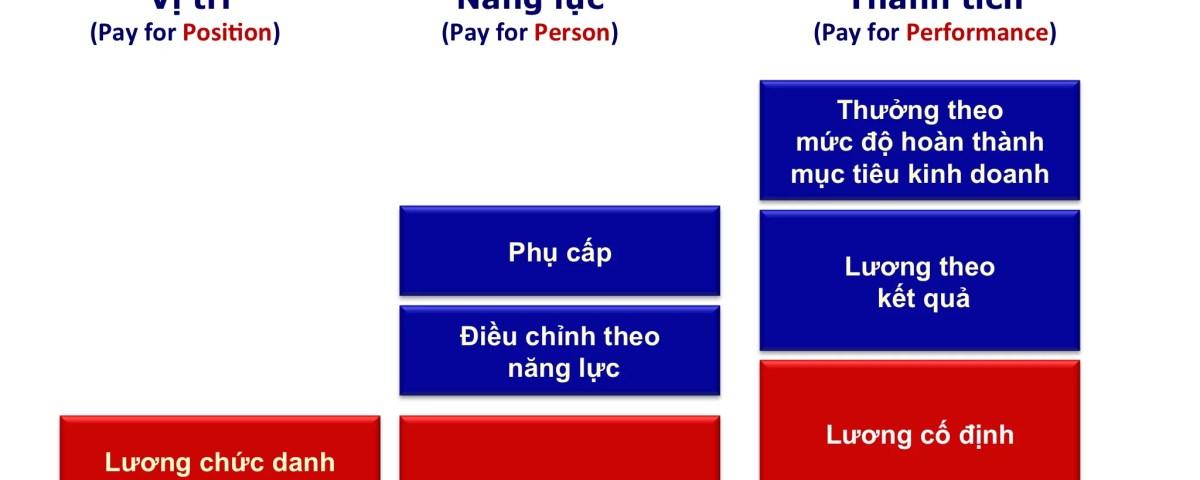 Hệ thống lương 3P