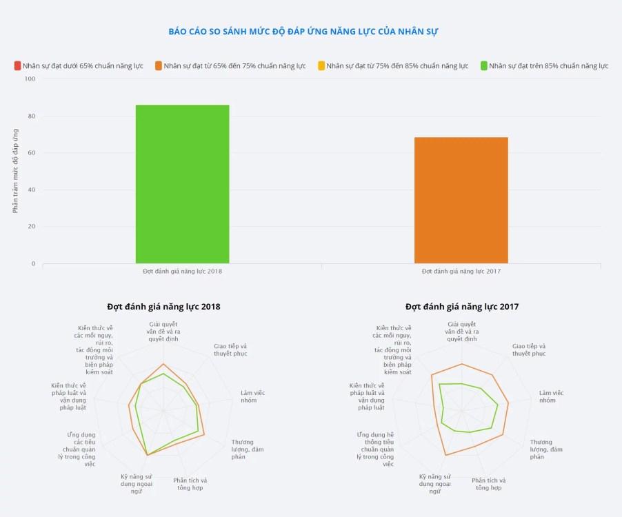 Phần mềm Khung Năng lực OOC - digiiCAT