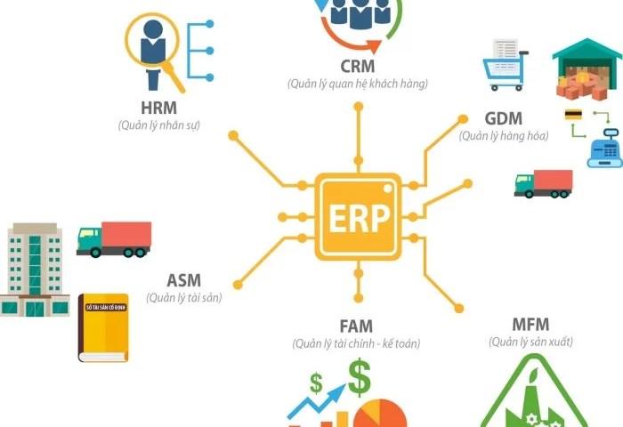 7 câu hỏi thường gặp về phần mềm ERP?