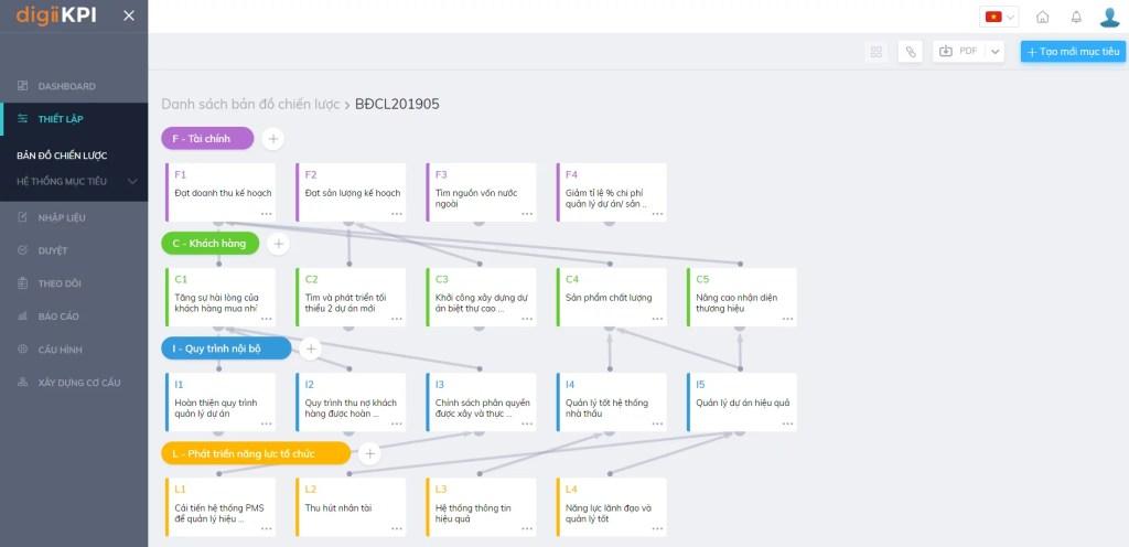 Bản đồ mục tiêu sinh động và linh hoạt, kết nối kết quả thực hiện trong OOC digiiKPI. Thực tế là Phòng Nhân sự không thể quản lý được KPI của công ty cũng như các bộ phận khác do không phải là bộ phận chủ trì các hoạt động lõi như kinh doanh hay sản xuất