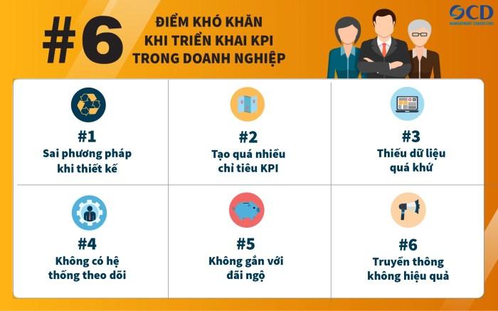 6 khó khăn khi triển khai KPI tại doanh nghiệp