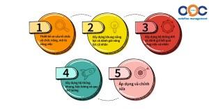 5 bước xây dựng lương 3p