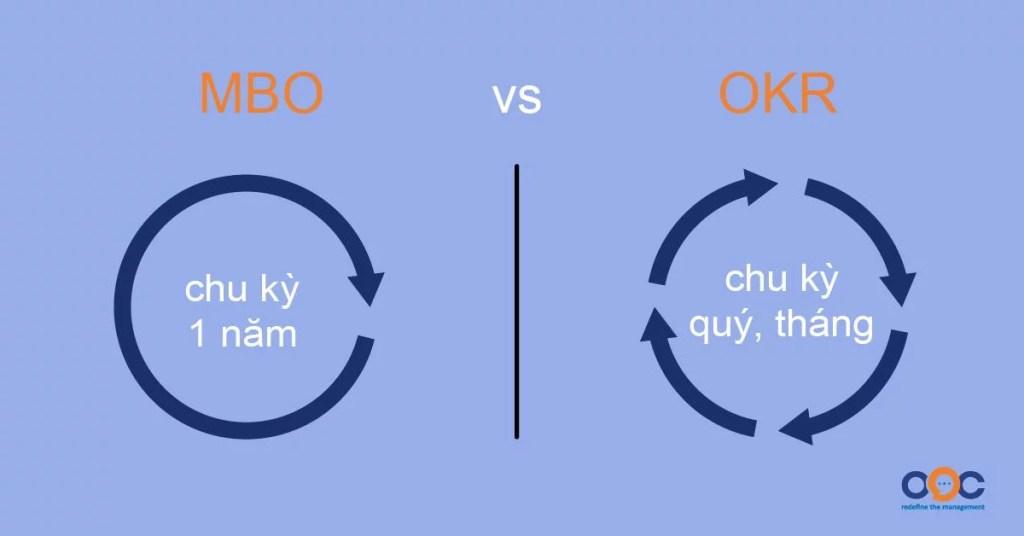 MBO và OKR khác nhau như thế nào