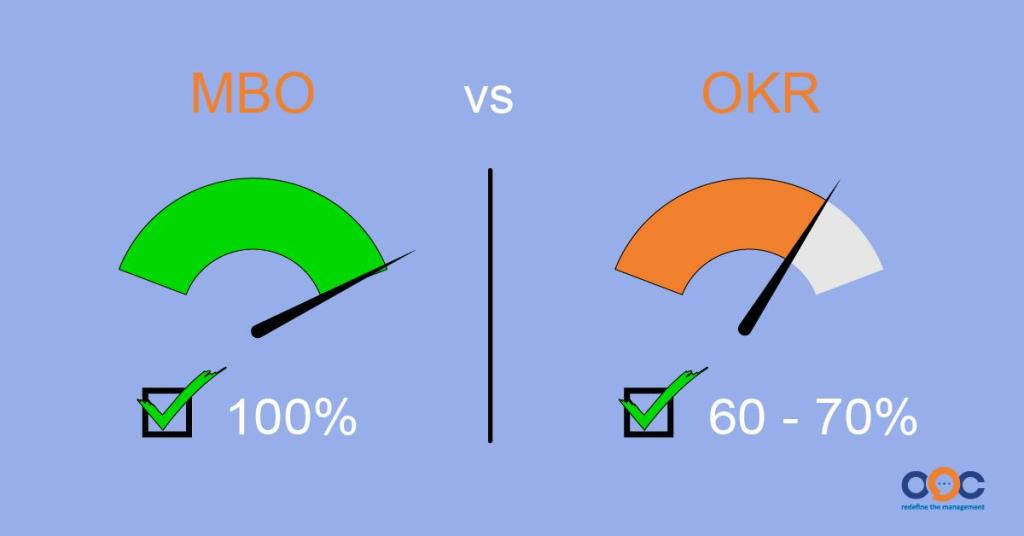 MBO đã xuất hiện từ lâu và phổ biến hơn, thì OKRs đang được áp dụng rộng rãi để phù hợp với thị trường đầy biến động