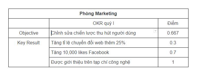 Ví dụ về KPI trong phòng Marketing