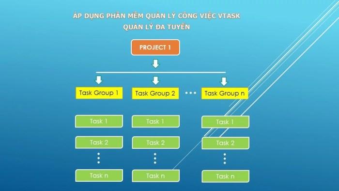 Mô hình quản lý công việc đa tuyến