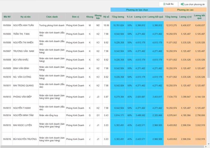 Bảng lương trên phần mềm tính lương OOC-digiiC&B
