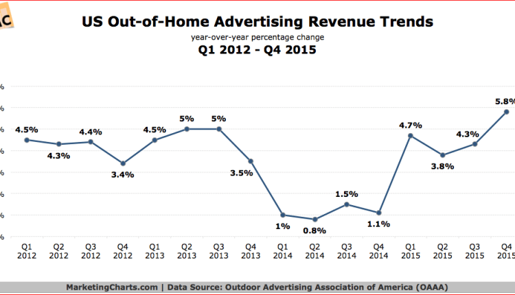 us outdoor ad trend graph