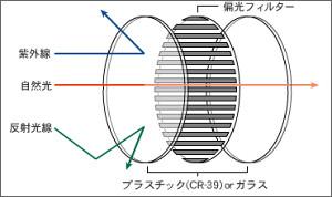 雨の日だって偏光レンズ★TALEX(タレックス)-TALEX