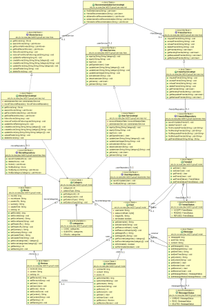 Iteration 2 – Class Diagram   oosegroup5's website