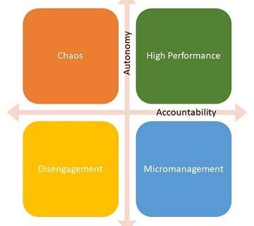 accountability matrix