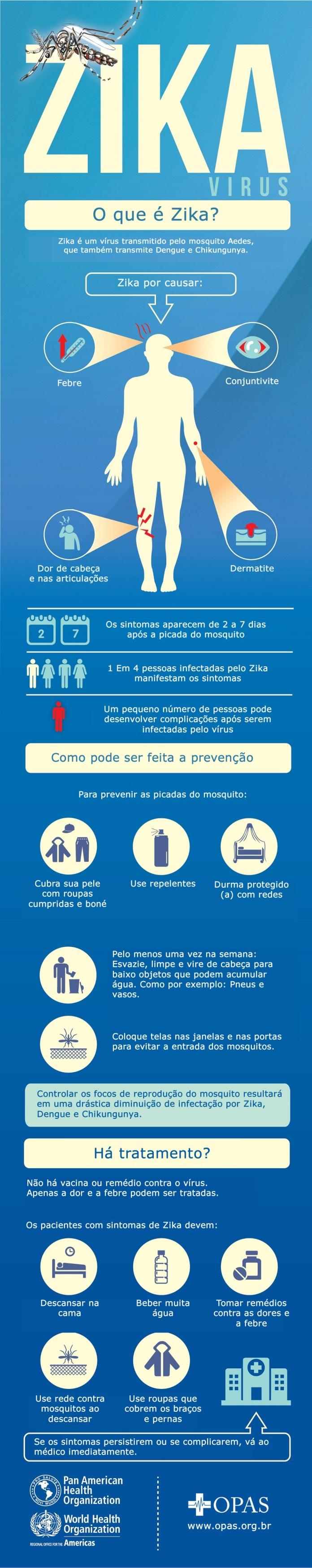 Zika Vírus Infográfico