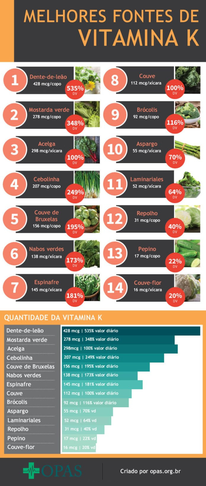 Fontes de Vitamina K
