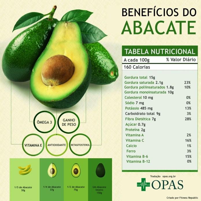 Benefícios e tabela nutricional do abacate