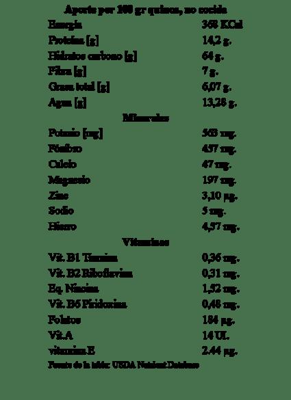 Quinoa composición nutricional