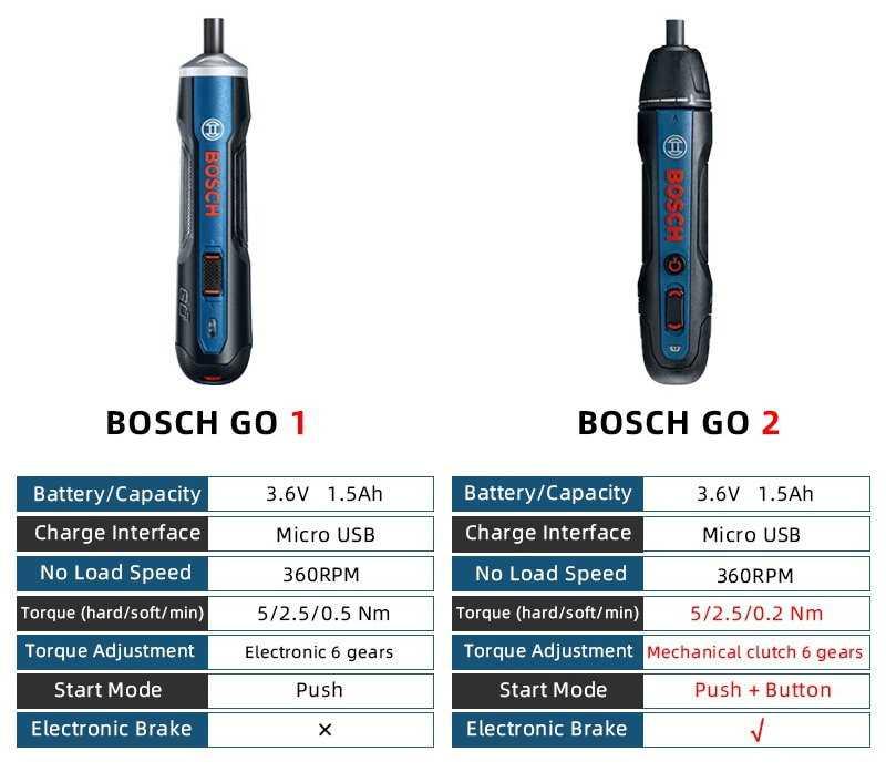 Bosch GO 2 Smart Screwdriver Gearbest Coupon Promo Code