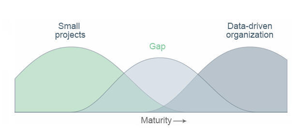 This is a line chart showing the gap in bridging the transition from individual projects to a fully data-driven organization across all our activities.