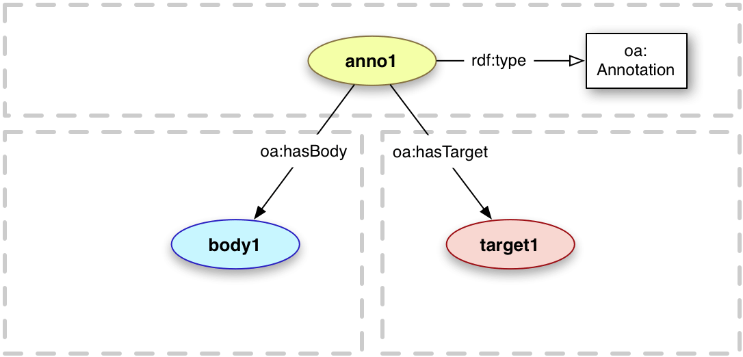 Basic Open Annotation model