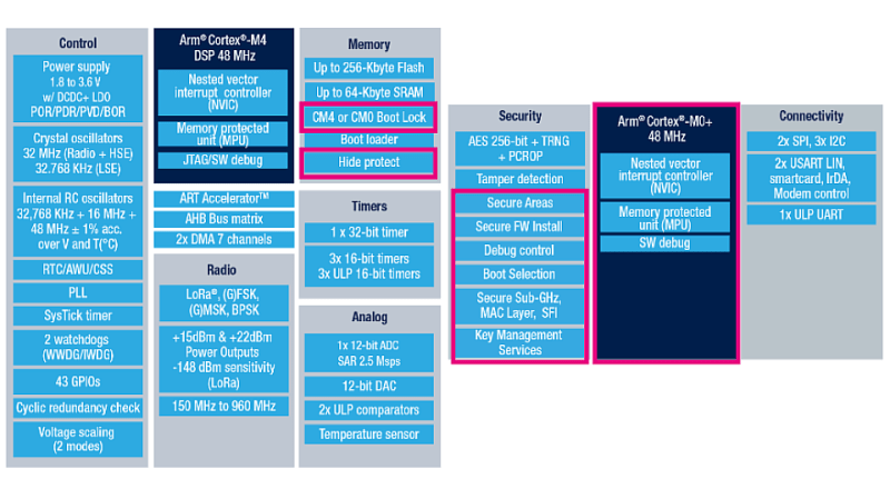 STM32WL5x hardware features
