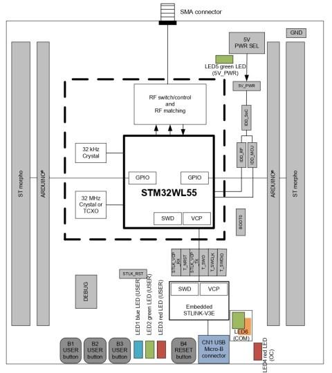 nucleo-64 board STM32WL55JC_hardware-layout