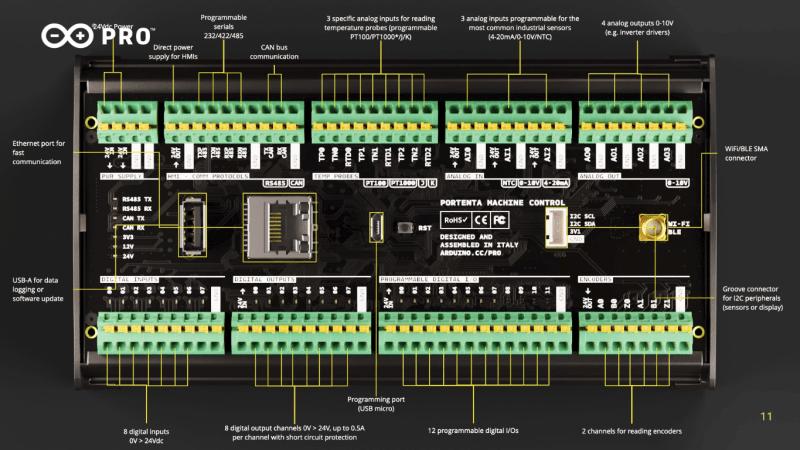 Arduino Portenta Machine Control layout