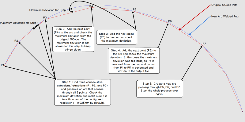 Arc Detecting process explained.