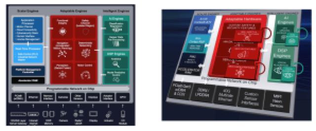 xilinx-versal-edge-AI-series-features