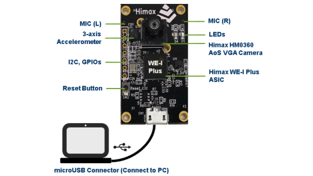 Himax WE-I Plus board features