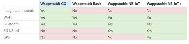 comparison between Four Wappsto:bit