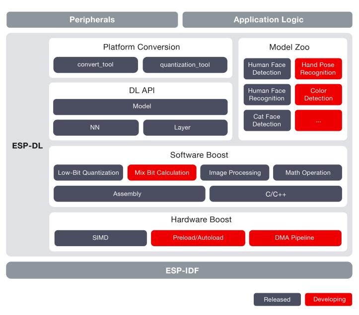 Implementation of ESP-DL