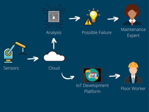 Architecture of IoT Development Platforms