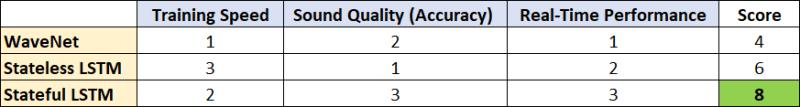 NeuralPi models comparative analysis