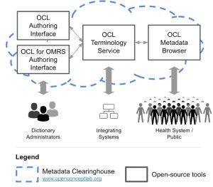OCL Diagram