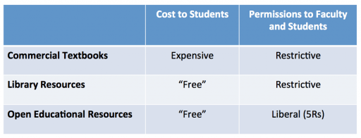 Comparing commercial textbooks, library resources, and OER