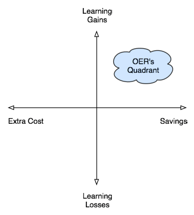 The OER Quadrant