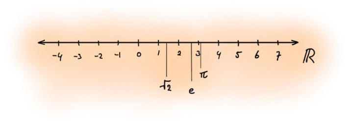 A diagram depicting the real number line. Every point on this line represents a real number, such 0, 1, 2, 3 and the square root of 2, pi, and e.