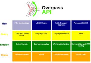 API-Overpass