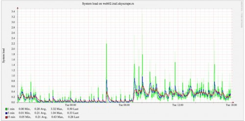 One day server load on http://irail.be - monitored on the new servers by SkyScrapers