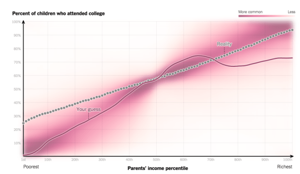 You_Draw_It__How_Family_Income_Predicts_Children's_College_Chances_-_The_New_York_Times2