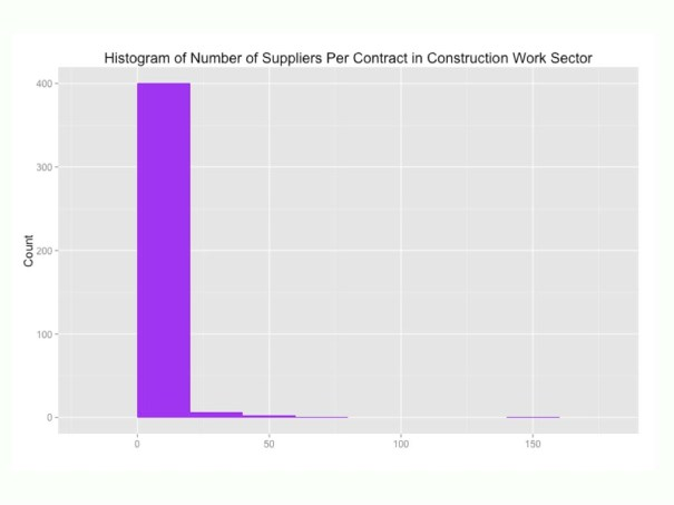 Suppliers per contract in construction