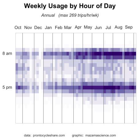 annual_weeklyUsageByHourOfDay