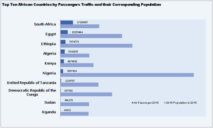 Top ten African countries by passenger traffic population and their corresponding population