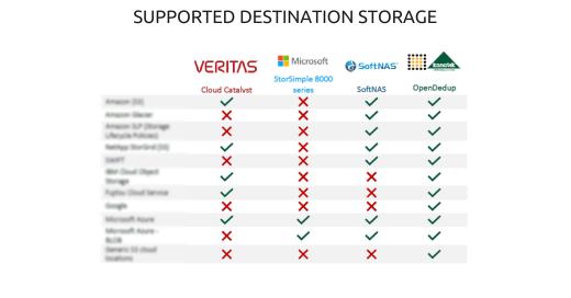 Deduplication Options Supported Destination Storage