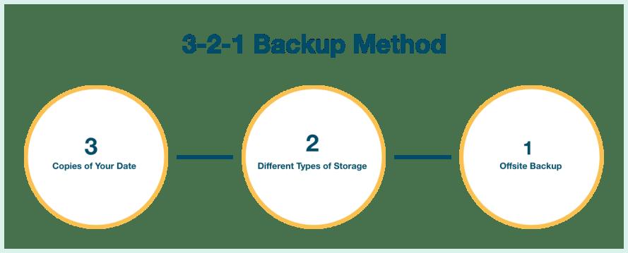 3-2-1 Backup Method